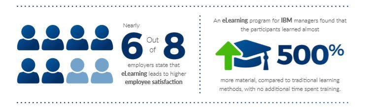 Australian e-Learning vs traditional learning statistics